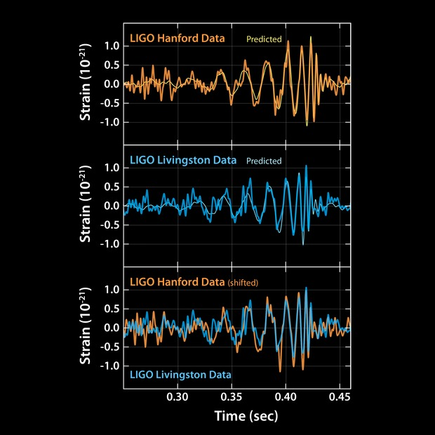 ligo20160211-gravitational wave announcement